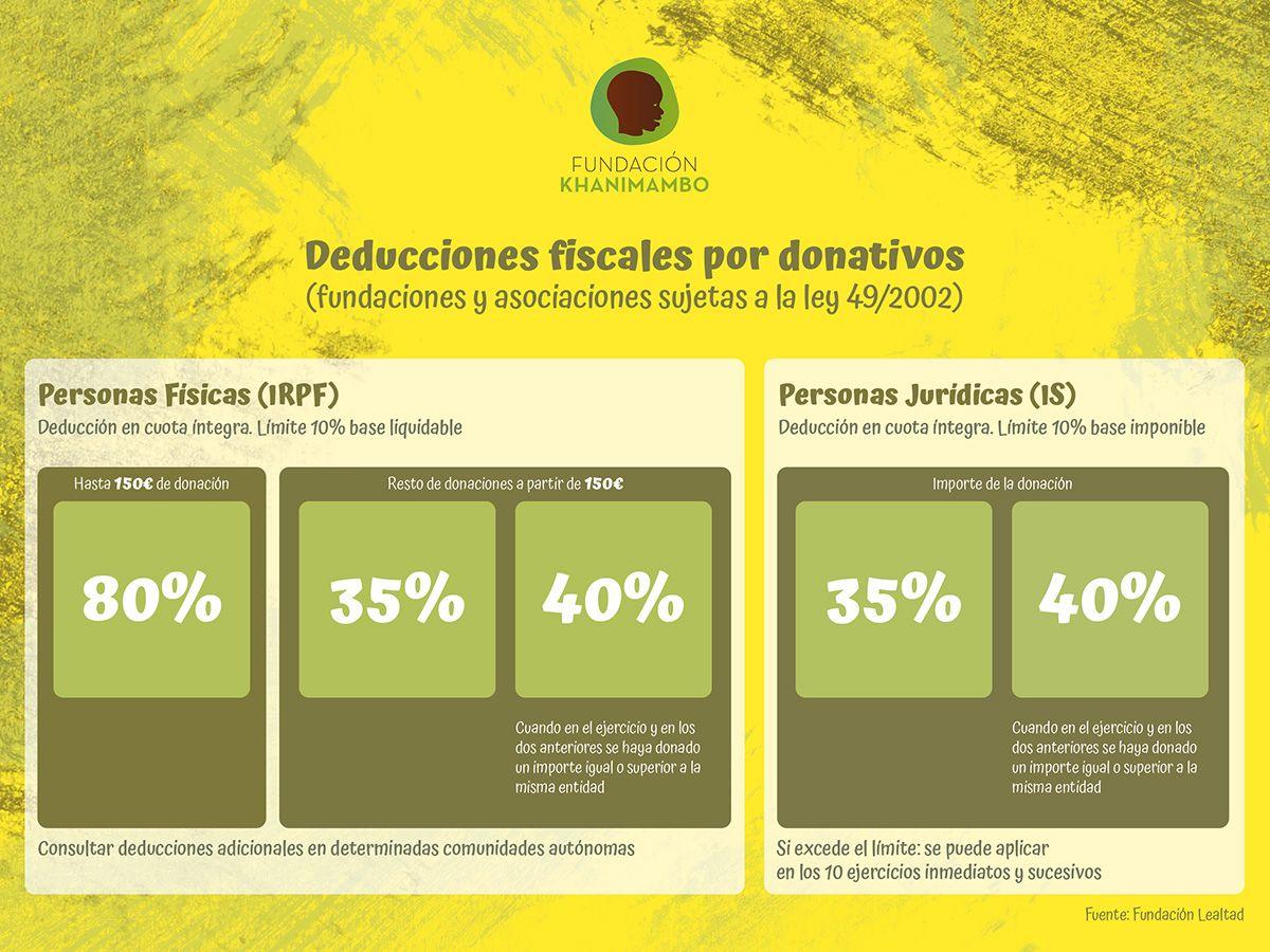 deducciones fiscales ONG 2020