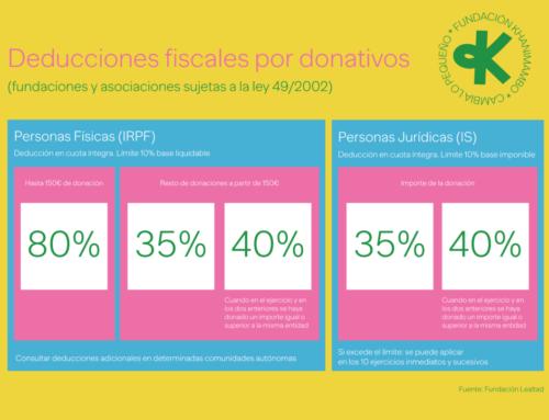Deducciones fiscales por cada donativo a Khanimambo