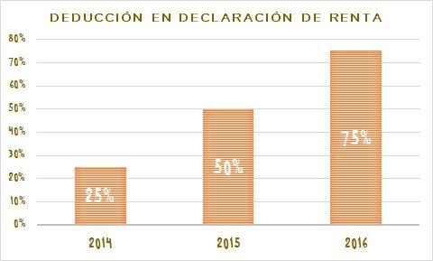 Blog de la Fundación Khanimambo - Deducciones fiscales 2015